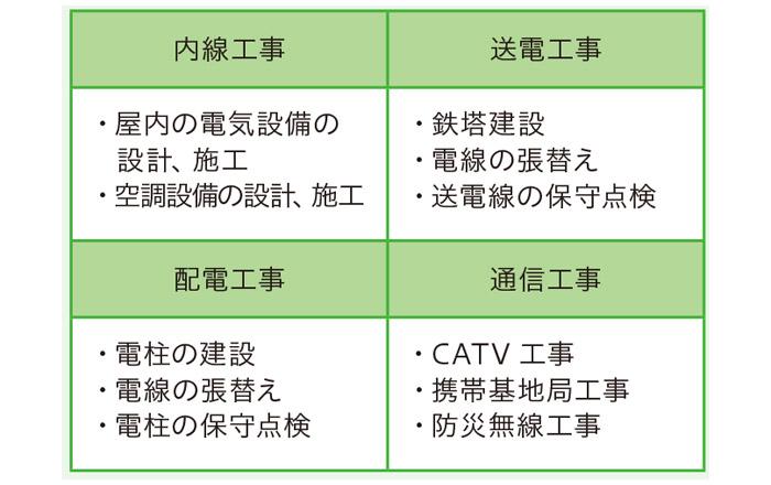 株式会社 東光クリエート 上越 就職情報 デビュー Debut! 電気・通信の道を整備